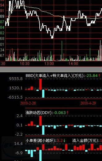 太平洋证券通达信合一版交易系统v6版
