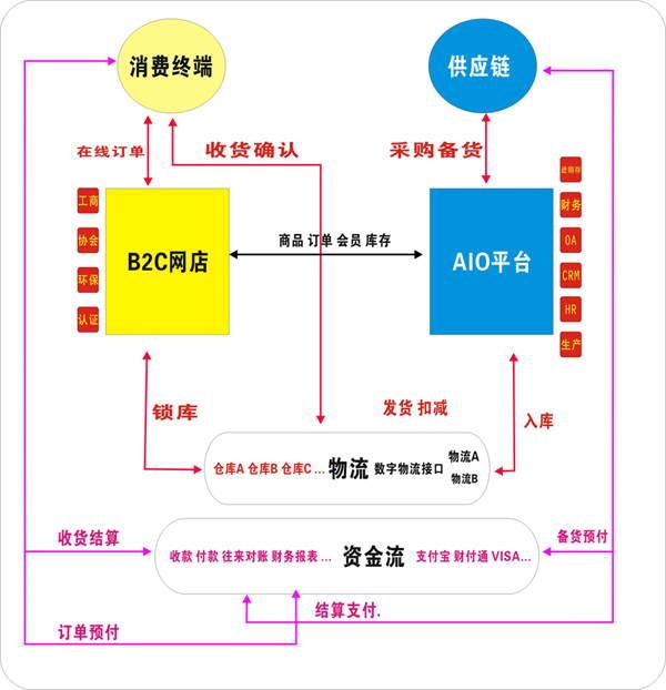 进销存管理软件科荣K3普及版