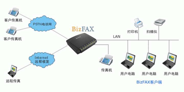BizFAX-无纸传真系统