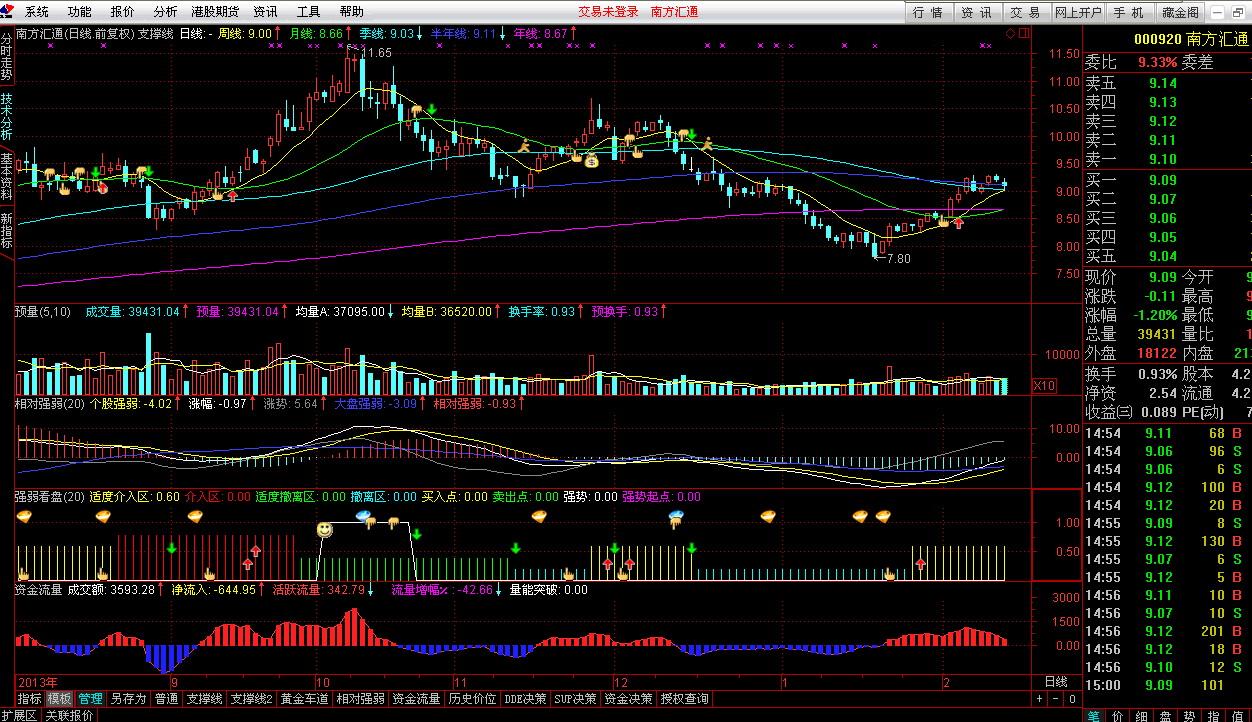 国信证券金太阳专业版分析交易系统