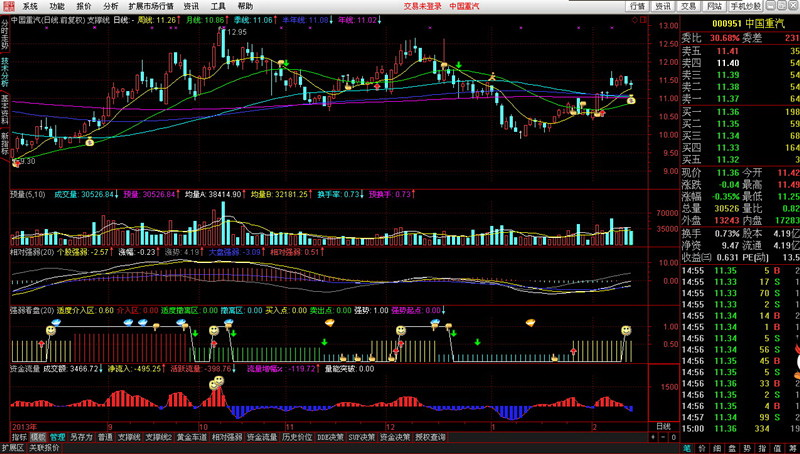 中信证券至信全能版分析交易系统