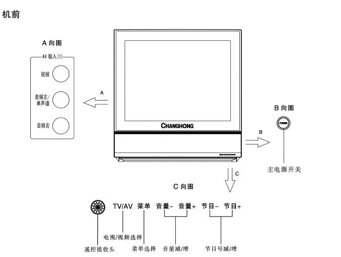 长虹彩电CHD29188型使用说明书