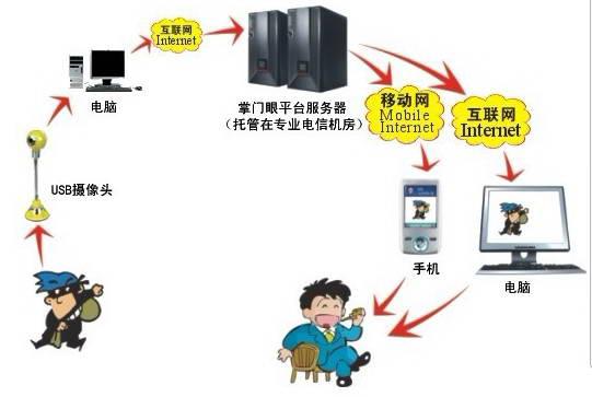 掌门眼USB摄像头家庭防盗程序
