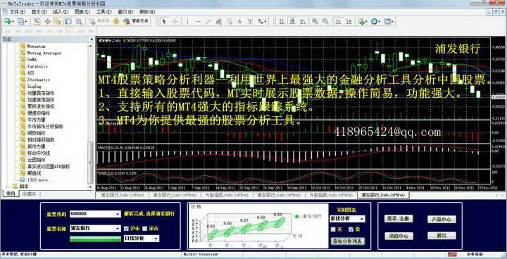 MT4股票分析利器