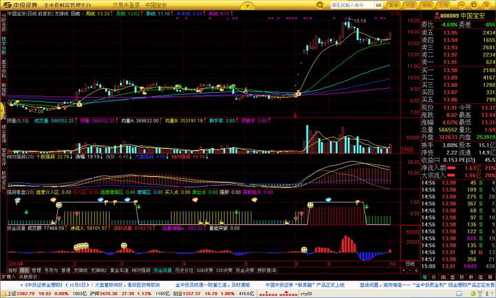 中投证券财富管理分析平台