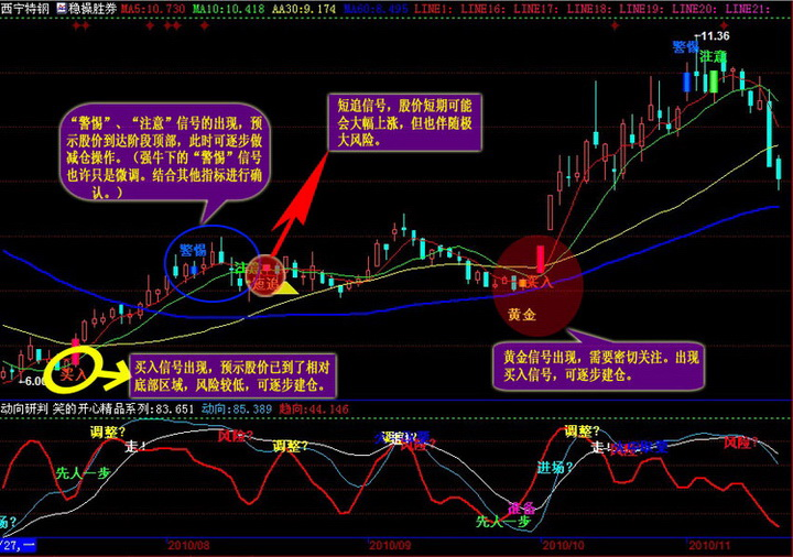 稳操胜券股票分析系统
