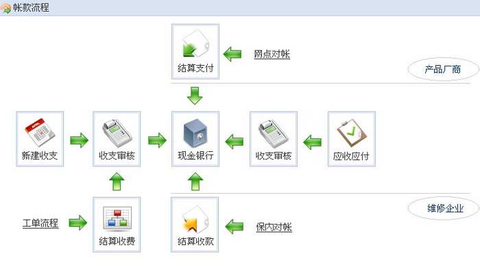 电脑售后服务行业管理软件