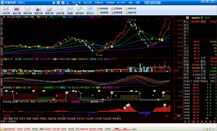 中泰证券融易汇(新版通达信)
