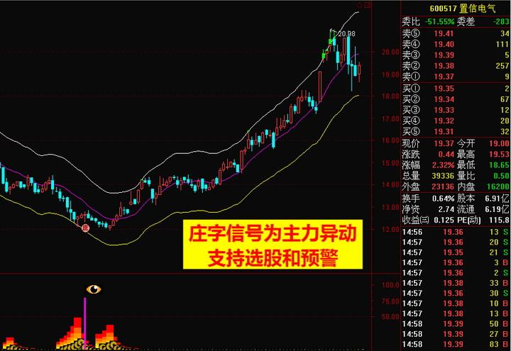 黄金眼股票分析预警系统(免费版)