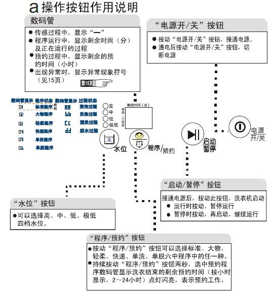 华军软件园 说明书 家用电器 洗衣机 海尔小神功(xqb45-10b抗菌型)