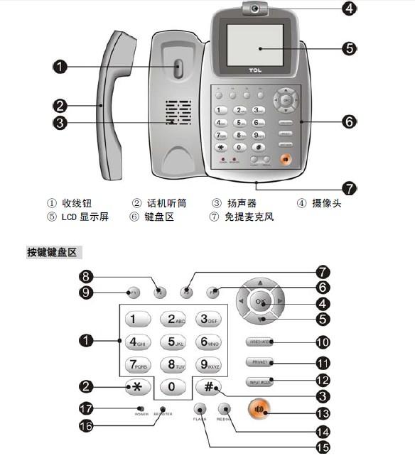 tcl电话机tcl-v6201可视电话试用安装方法说明书
