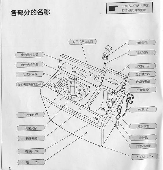 荣事达波轮洗衣机xqb80-8s说明书官方下载|荣事达