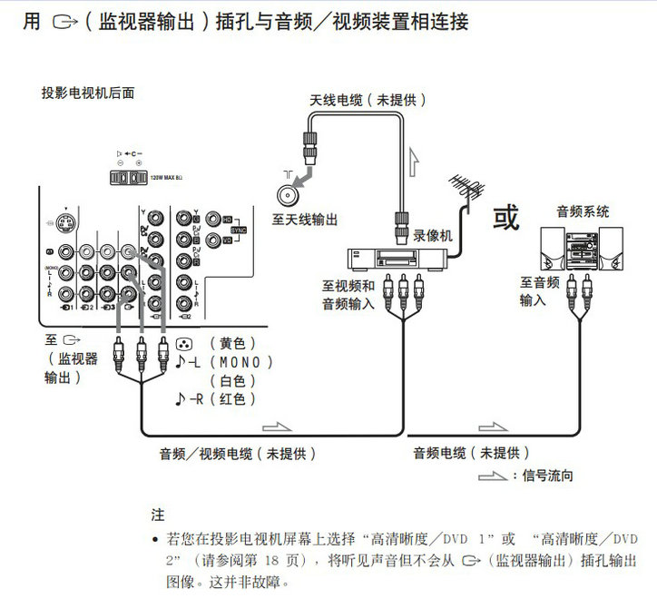 索尼背投电视kp-fw51m90a型说明书