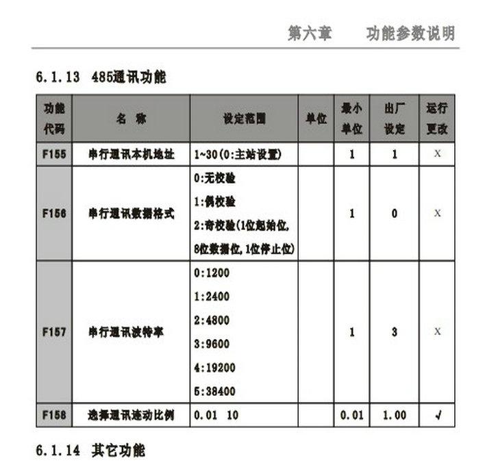 紫日(CHZIRI)ZVF9-G1850T4变频器说明书