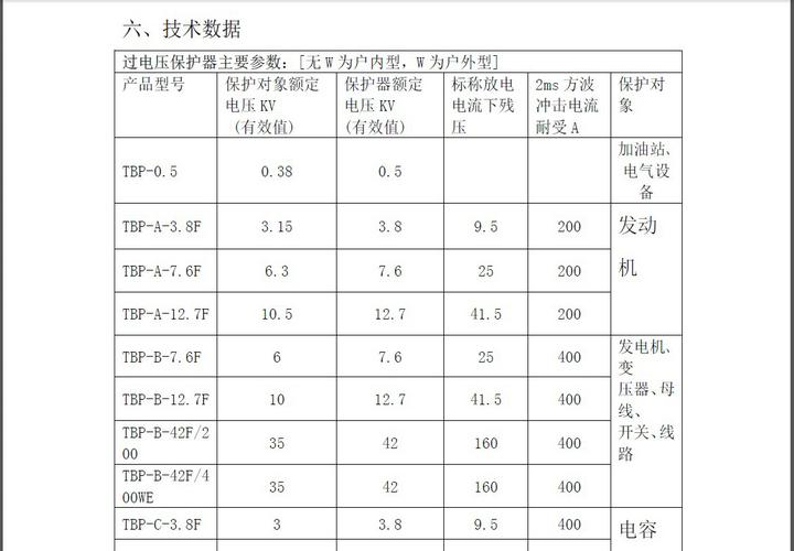 众邦TBP-O-4.6F复合式过电压保护器说明书