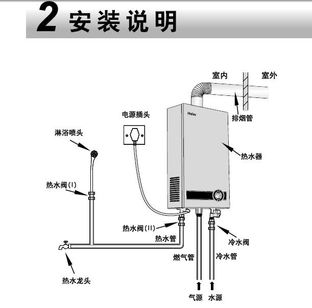 海尔jsq24-tfsa(12t) 家用燃气热水器使用说明书图片