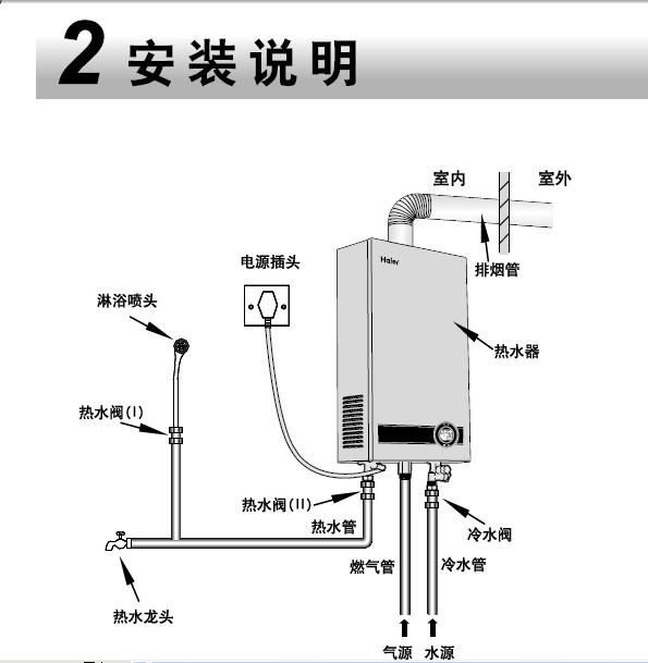 海尔jsq22-p2(g)(sh) 家用燃气热水器使用说明书图片
