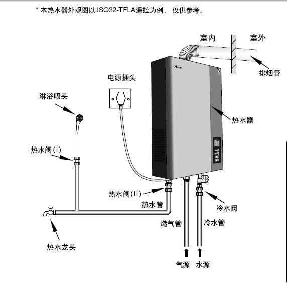 海尔jsq32-tflra(12t)遥控燃气热水器使用说明书图片