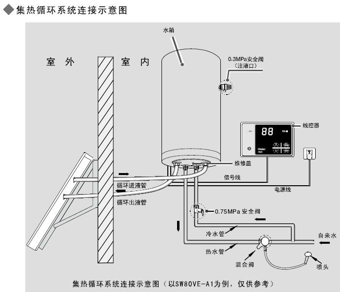 海尔sw80ve-a2太阳热水器使用说明书图片