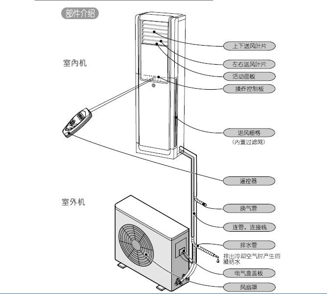 科龙kf-71vc空调器安装使用说明书