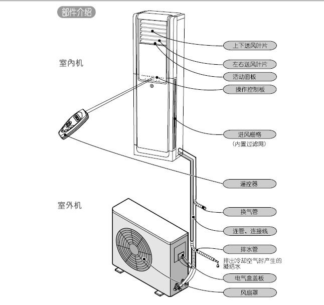 科龙kfr-71vc1空调器安装使用说明书