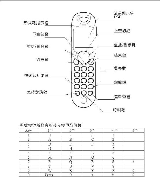 歌林ktp-662dl型电话机使用说明书