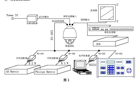 说明书 数码电子 安防产品 明景mg-mdii系列室外中速球型摄像机 安装