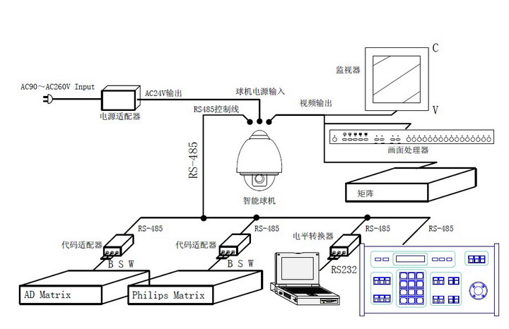 华军软件园 说明书 数码电子 安防产品 明景 室内智能低速球型摄像机