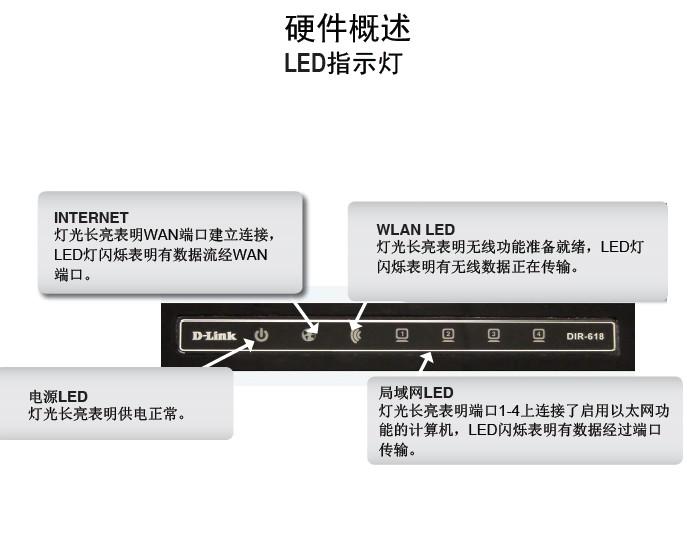 友讯DIR-618无线路由器说明书