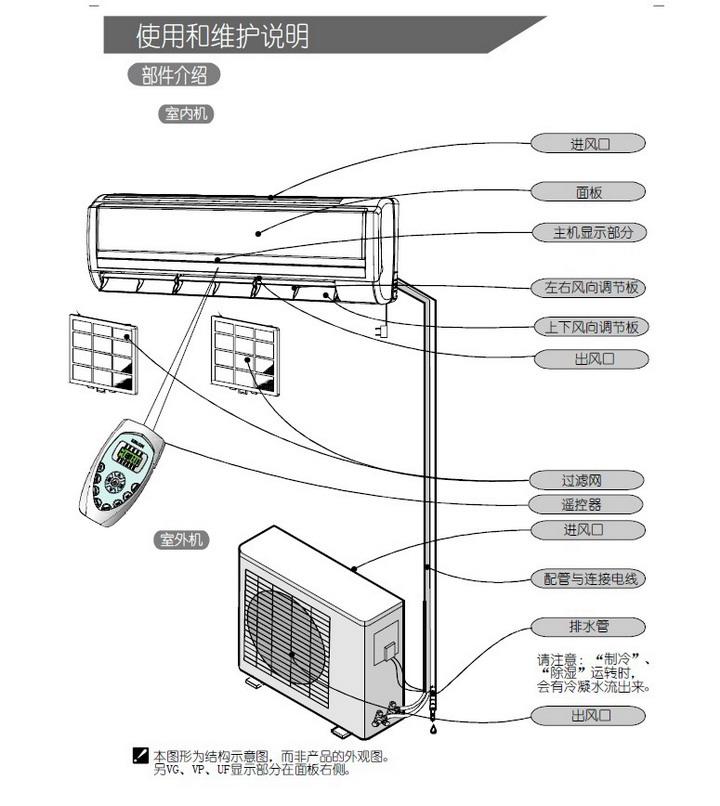 科龙kfr-26gw/uf-n3分体挂壁式空调器使用说明书