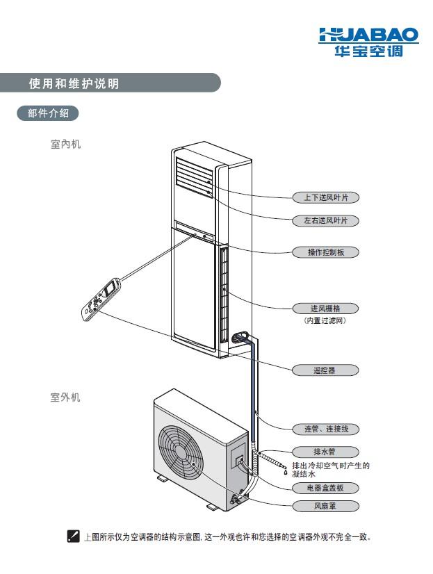 科龙kfr-72lw/a2-n3分体落地式空调器使用说明书官方