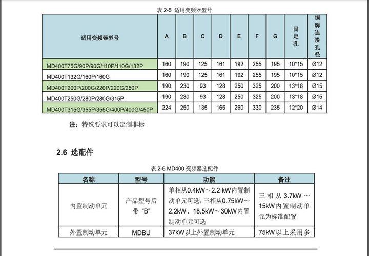 汇川MD400T7.5变频器用户说明书