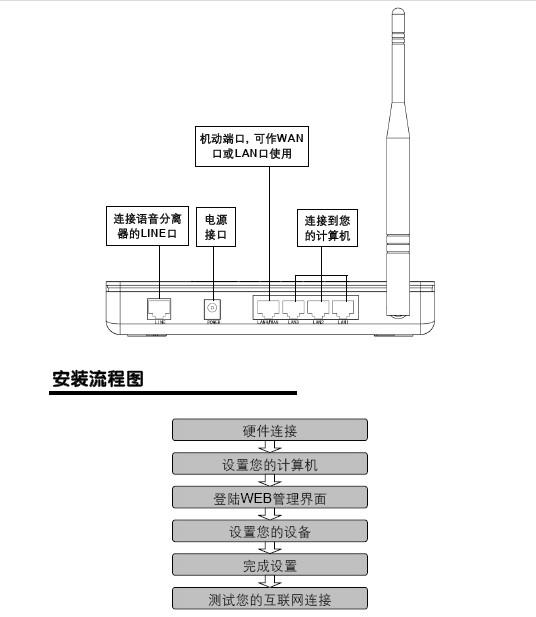 水星ADSL宽带路由器MD890G系列使用说明书