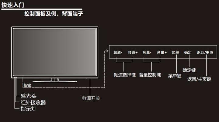 创维 47E83RS液晶彩电 使用说明书