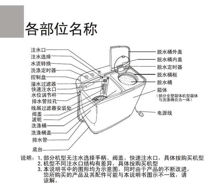 海尔双桶洗衣机xp666-0613s使用说明书