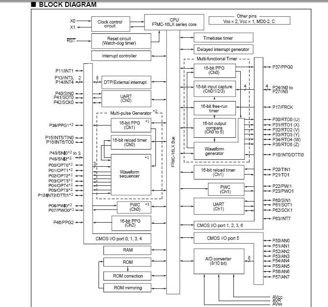 富士通 MB90V460型通用型微控制器英文用户手册