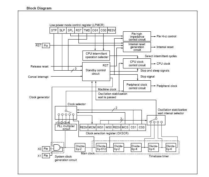 富士通 MB90462型通用型微控制器英文用户手册