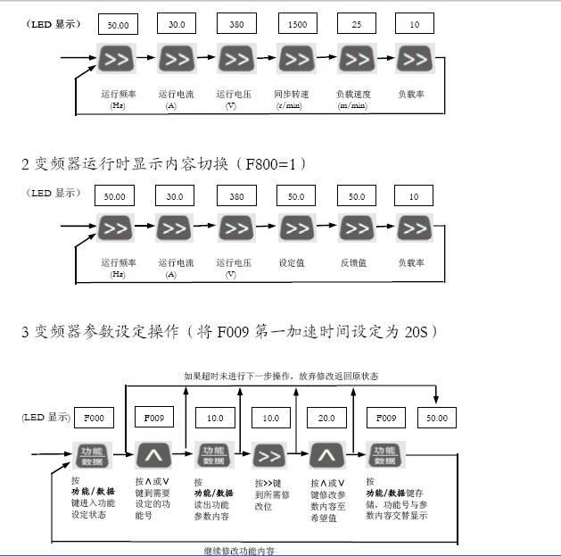 森兰SB61P_250变频器使用手册