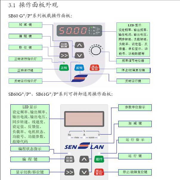 森兰SB61G+560变频器使用手册