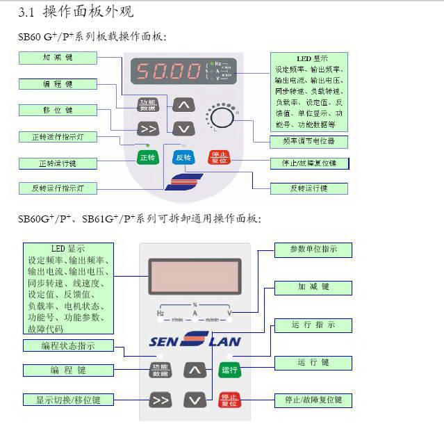 森兰SB61G_250变频器使用手册