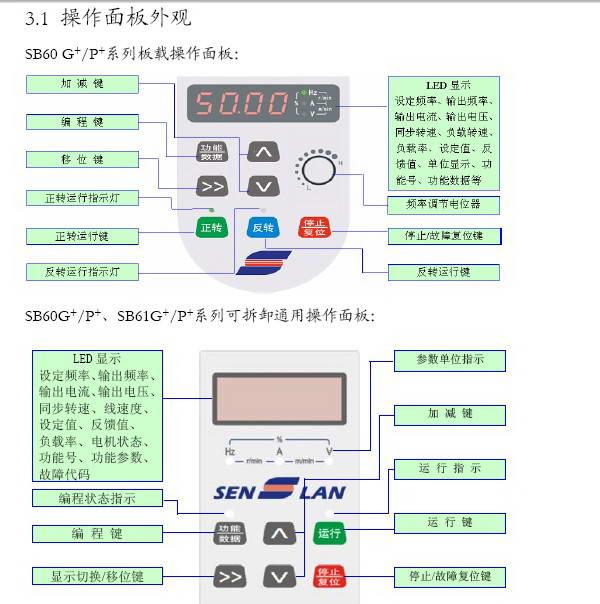 森兰SB61G_37变频器使用手册