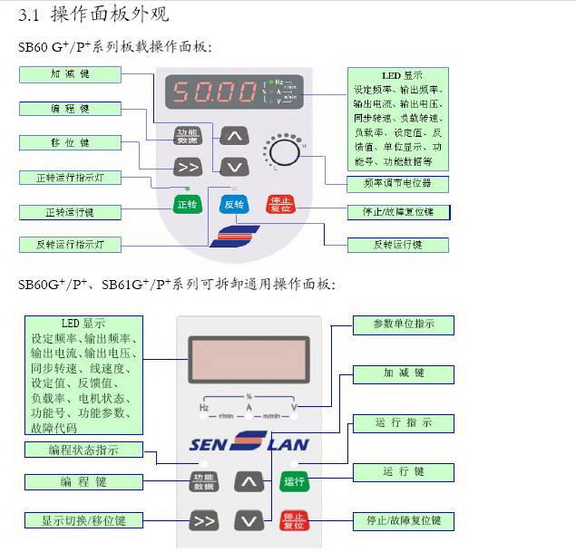 森兰SB60G_1.5变频器使用手册