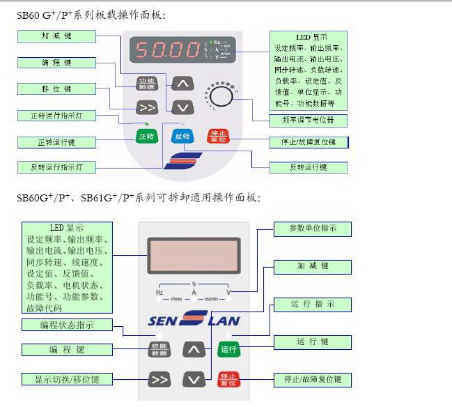 森兰SB60G_0.7变频器使用手册
