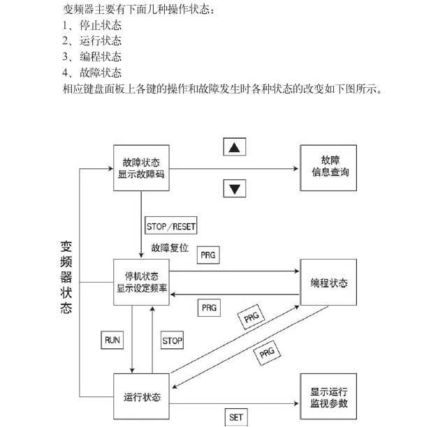 格立特VF10-030G3变频器使用说明书