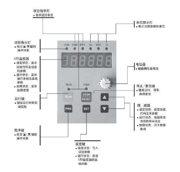 格立特VF10-7R5G3变频器使用说明书