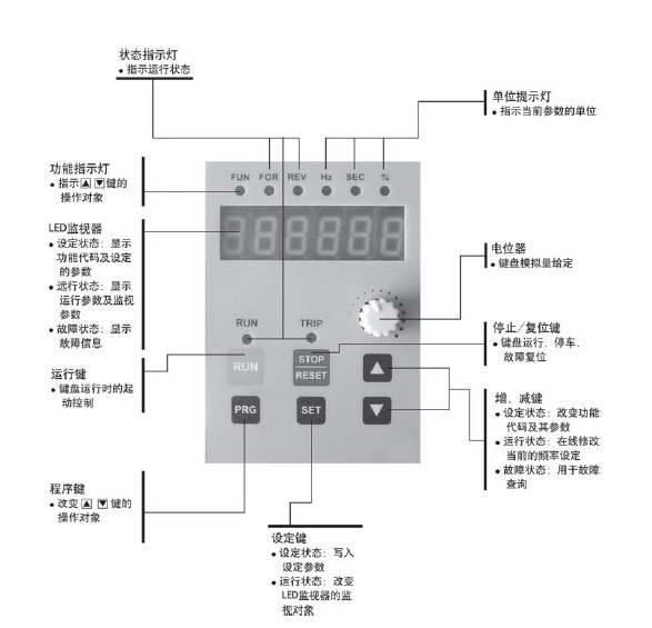 格立特VF10-0R7G3变频器使用说明书