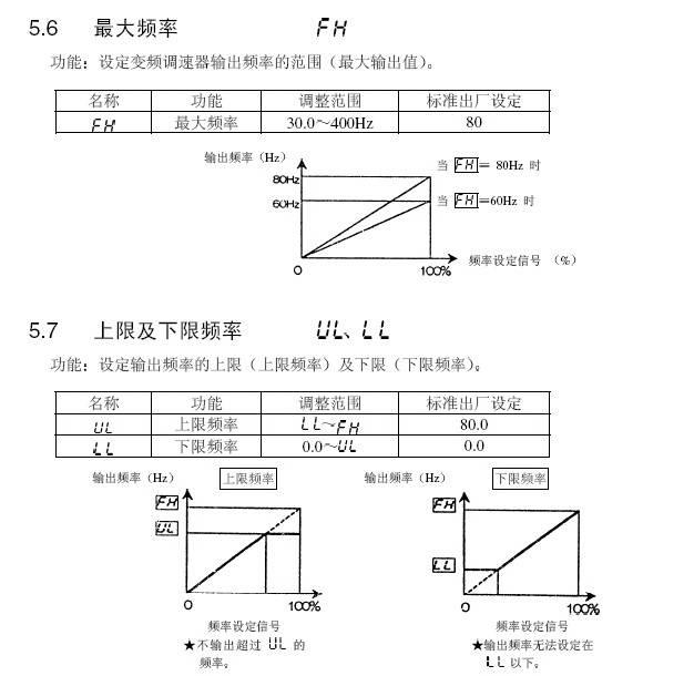 东芝VFA7-4220P变频器使用说明书