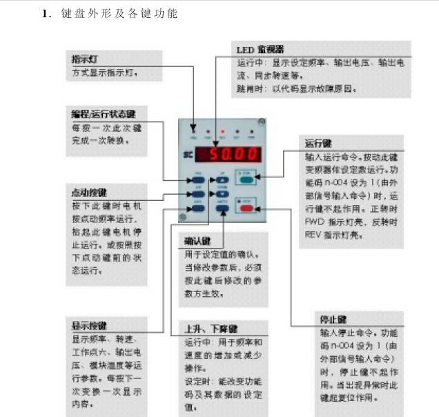 茨浮SC400-M1-093变频器用户手册