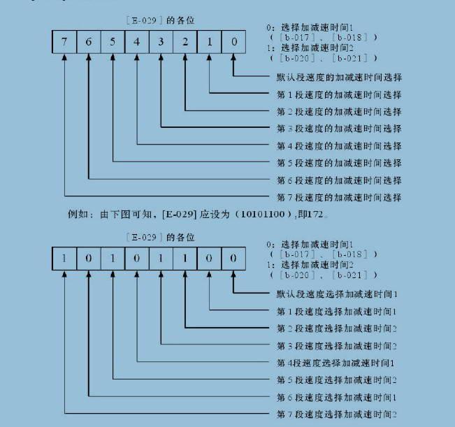 神源SY5000-P13244变频器用户手册