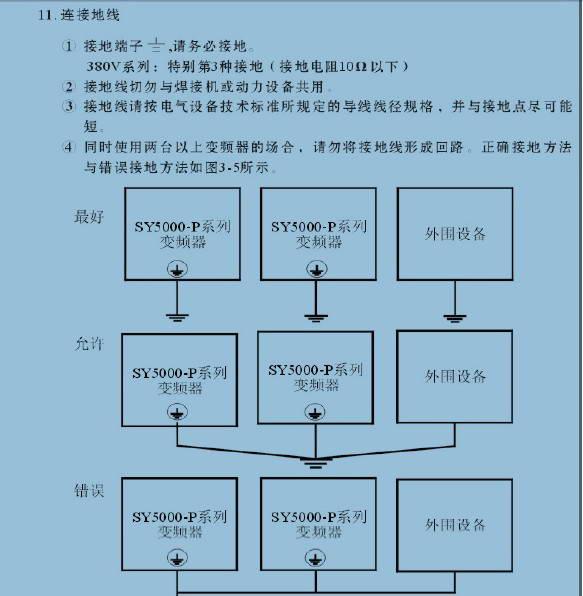 神源SY5000-P0D744变频器用户手册